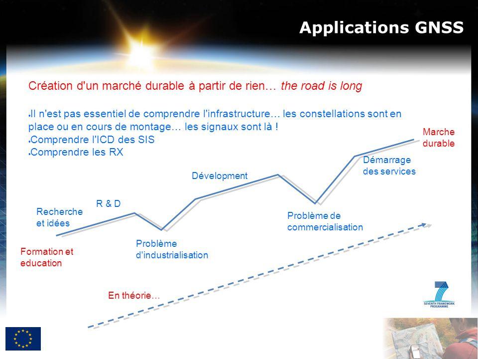 Applications GNSS Recherche et idées R & D Problème d'industrialisation Dévelopment Problème de commercialisation Démarrage des services Marche durabl