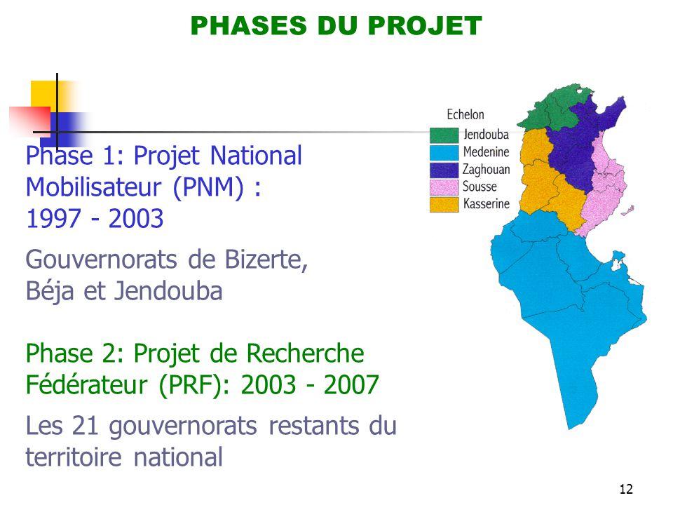 12 PHASES DU PROJET Phase 1: Projet National Mobilisateur (PNM) : 1997 - 2003 Gouvernorats de Bizerte, Béja et Jendouba Phase 2: Projet de Recherche F