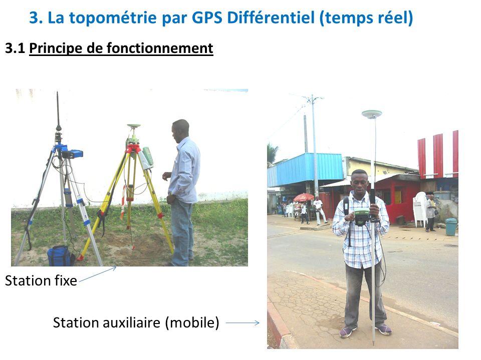 3. La topométrie par GPS Différentiel (temps réel) 3.1 Principe de fonctionnement Station fixe Station auxiliaire (mobile)