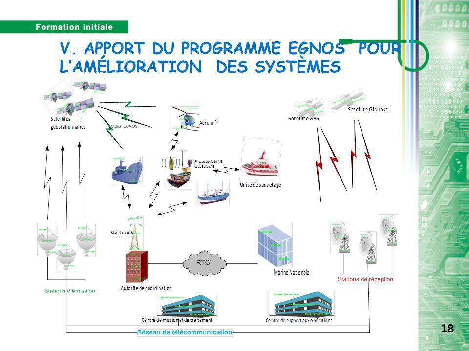 V. APPORT DU PROGRAMME EGNOS POUR L'AMÉLIORATION DES SYSTÈMES 18