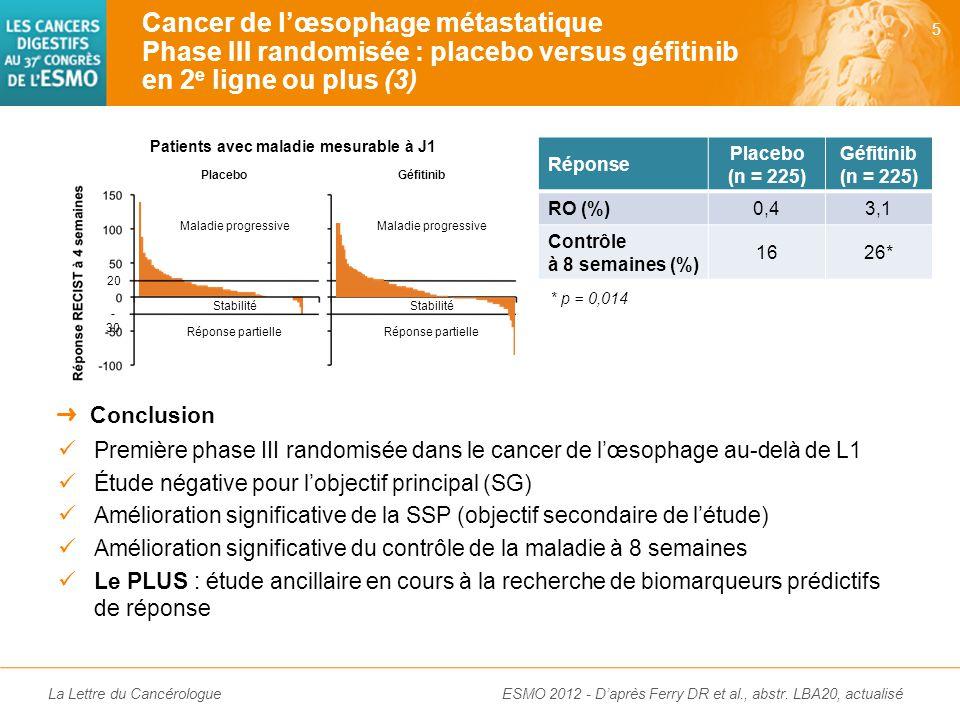 La Lettre du Cancérologue Première phase III randomisée dans le cancer de l'œsophage au-delà de L1 Étude négative pour l'objectif principal (SG) Amélioration significative de la SSP (objectif secondaire de l'étude) Amélioration significative du contrôle de la maladie à 8 semaines Le PLUS : étude ancillaire en cours à la recherche de biomarqueurs prédictifs de réponse ➜ Conclusion Cancer de l'œsophage métastatique Phase III randomisée : placebo versus géfitinib en 2 e ligne ou plus (3) 5 ESMO 2012 - D'après Ferry DR et al., abstr.