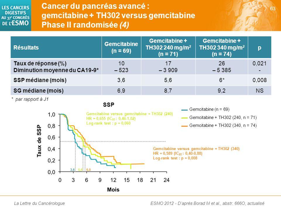 La Lettre du Cancérologue Cancer du pancréas avancé : gemcitabine + TH302 versus gemcitabine Phase II randomisée (4) 63 ESMO 2012 - D'après Borad M et