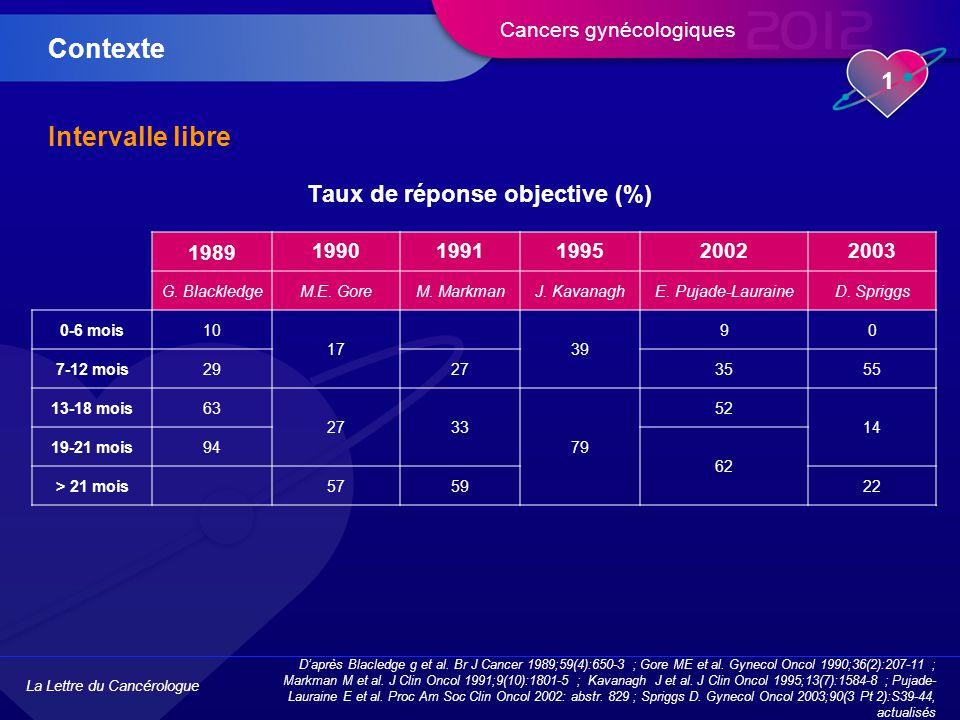 La Lettre du Cancérologue 1 Cancers gynécologiques Intervalle libre Taux de réponse objective (%) Contexte D'après Blacledge g et al.