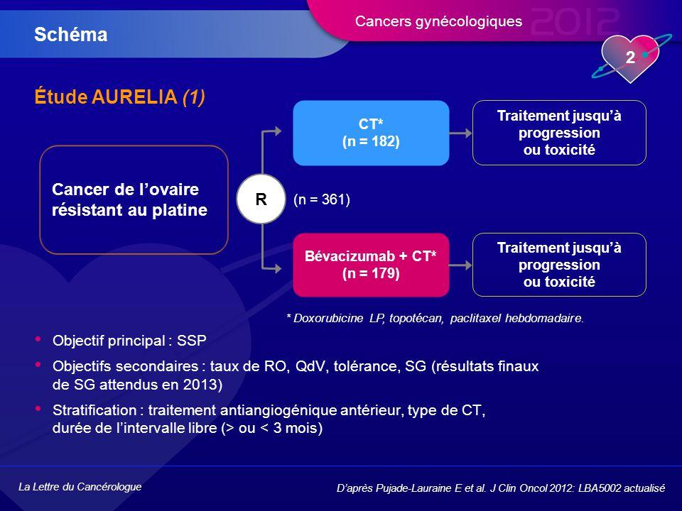 La Lettre du Cancérologue 3 Cancers gynécologiques Étude AURELIA (2) Résultats D'après Pujade-Lauraine E et al.