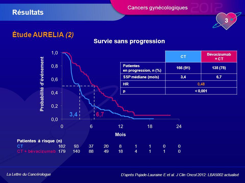 La Lettre du Cancérologue 4 Cancers gynécologiques Étude AURELIA (3) Analyse de sous-groupes : survie sans progression Résultats D'après Pujade-Lauraine E et al.