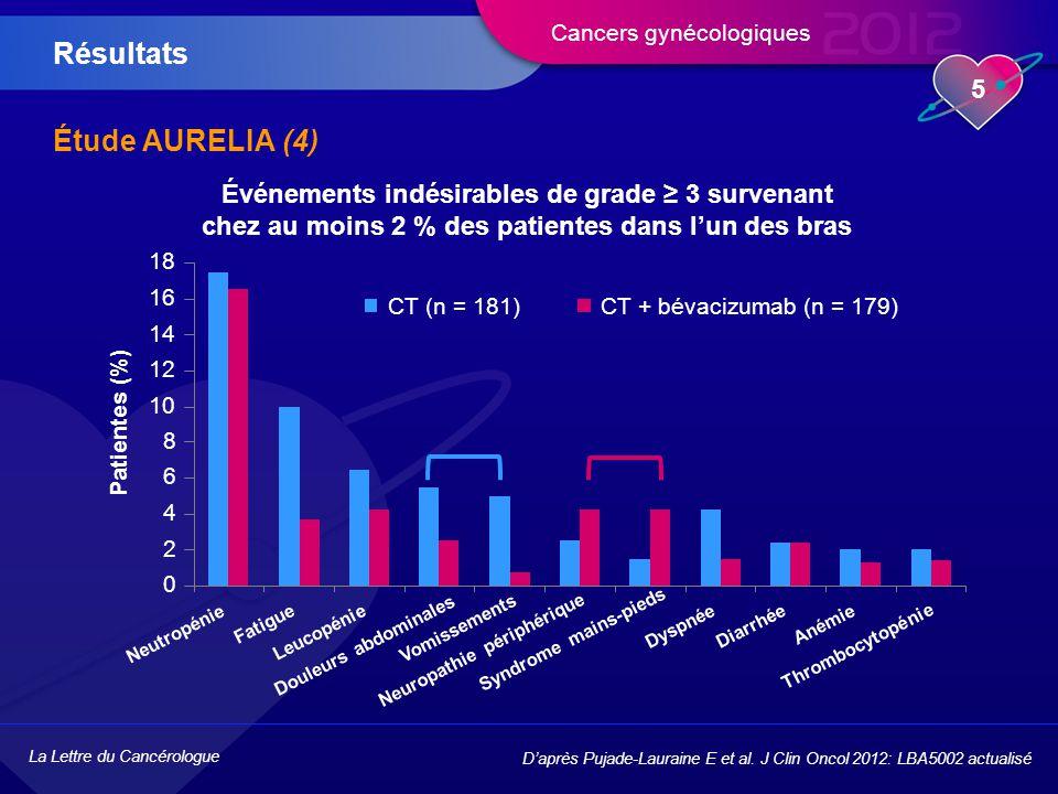La Lettre du Cancérologue 5 Cancers gynécologiques Étude AURELIA (4) Résultats D'après Pujade-Lauraine E et al.