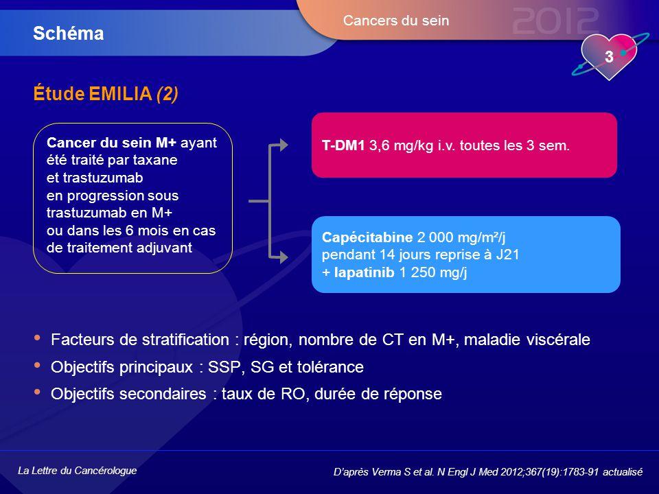 La Lettre du Cancérologue 3 Cancers du sein Étude EMILIA (2) Facteurs de stratification : région, nombre de CT en M+, maladie viscérale Objectifs prin