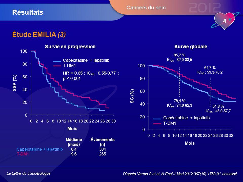 La Lettre du Cancérologue 4 Cancers du sein Étude EMILIA (3) Résultats D'après Verma S et al. N Engl J Med 2012;367(19):1783-91 actualisé Capécitabine