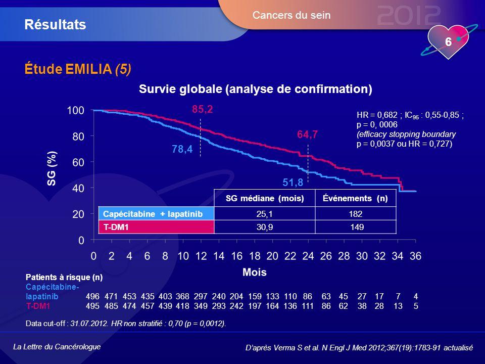 La Lettre du Cancérologue 6 Cancers du sein Étude EMILIA (5) Résultats D'après Verma S et al. N Engl J Med 2012;367(19):1783-91 actualisé Survie globa
