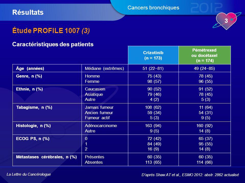 La Lettre du Cancérologue 3 Cancers bronchiques Étude PROFILE 1007 (3) Résultats D'après Shaw AT et al., ESMO 2012: abstr. 2862 actualisé Crizotinib (