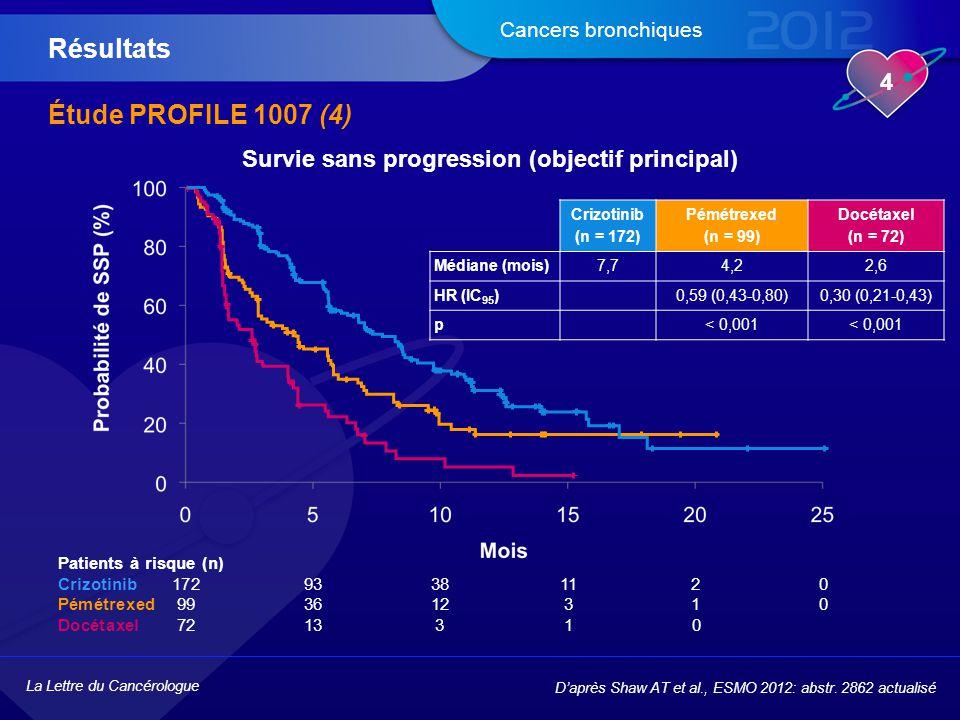 La Lettre du Cancérologue 4 Cancers bronchiques Étude PROFILE 1007 (4) Résultats D'après Shaw AT et al., ESMO 2012: abstr. 2862 actualisé Patients à r