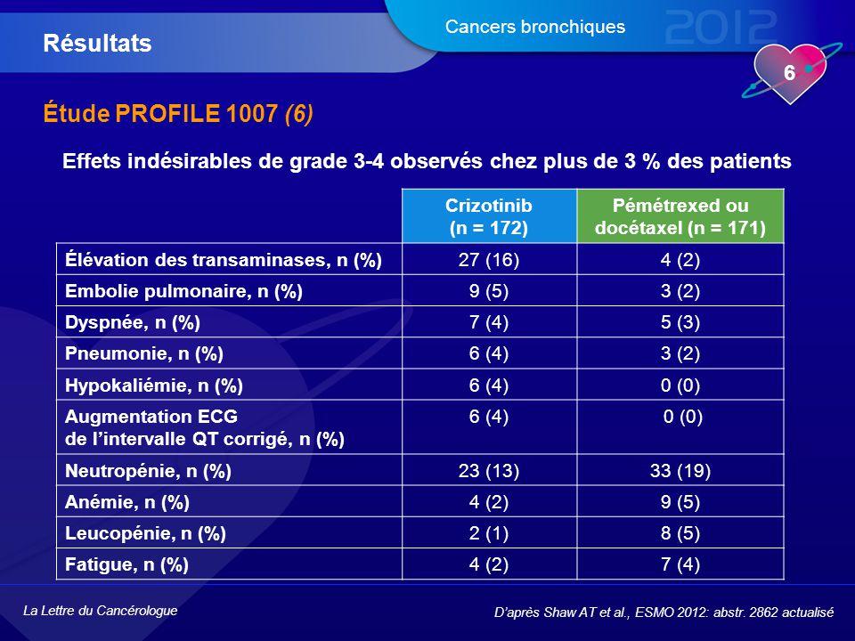 La Lettre du Cancérologue 6 Cancers bronchiques Étude PROFILE 1007 (6) Résultats D'après Shaw AT et al., ESMO 2012: abstr. 2862 actualisé Crizotinib (