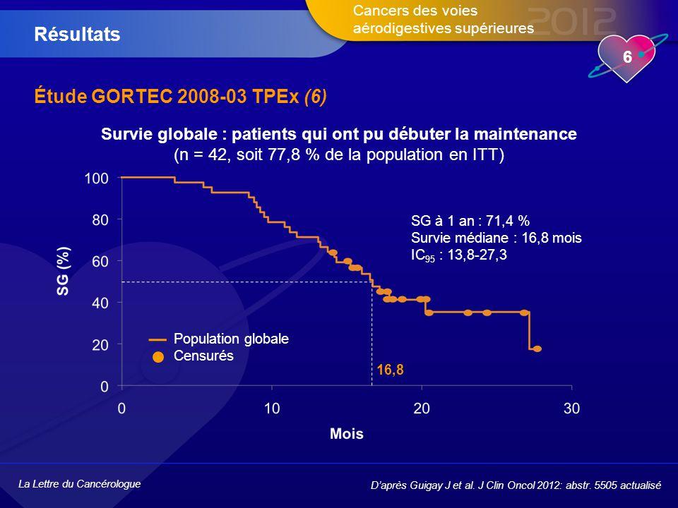 La Lettre du Cancérologue 7 Cancers des voies aérodigestives supérieures Étude GORTEC 2008-03 TPEx (7) Tolérance satisfaisante avec le G-CSF La dose intensité a été maintenue Maintenance toutes les 2 semaines bien tolérée sans perte d'efficacité Taux de réponse élevé : 50 % après 4 cycles Survie médiane > 1 an et longues survies chez les patients répondeurs ➜ TPEx : alternative pour les patients avec bon PS ➜ Phase III versus EXTREME planifiée Conclusion D'après Guigay J et al.