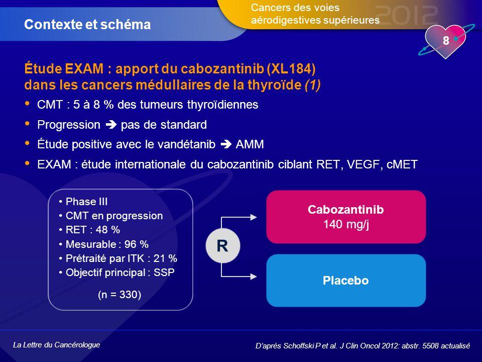 La Lettre du Cancérologue 8 Cancers des voies aérodigestives supérieures Étude EXAM : apport du cabozantinib (XL184) dans les cancers médullaires de la thyroïde (1) CMT : 5 à 8 % des tumeurs thyroïdiennes Progression  pas de standard Étude positive avec le vandétanib  AMM EXAM : étude internationale du cabozantinib ciblant RET, VEGF, cMET Contexte et schéma D'après Schoffski P et al.