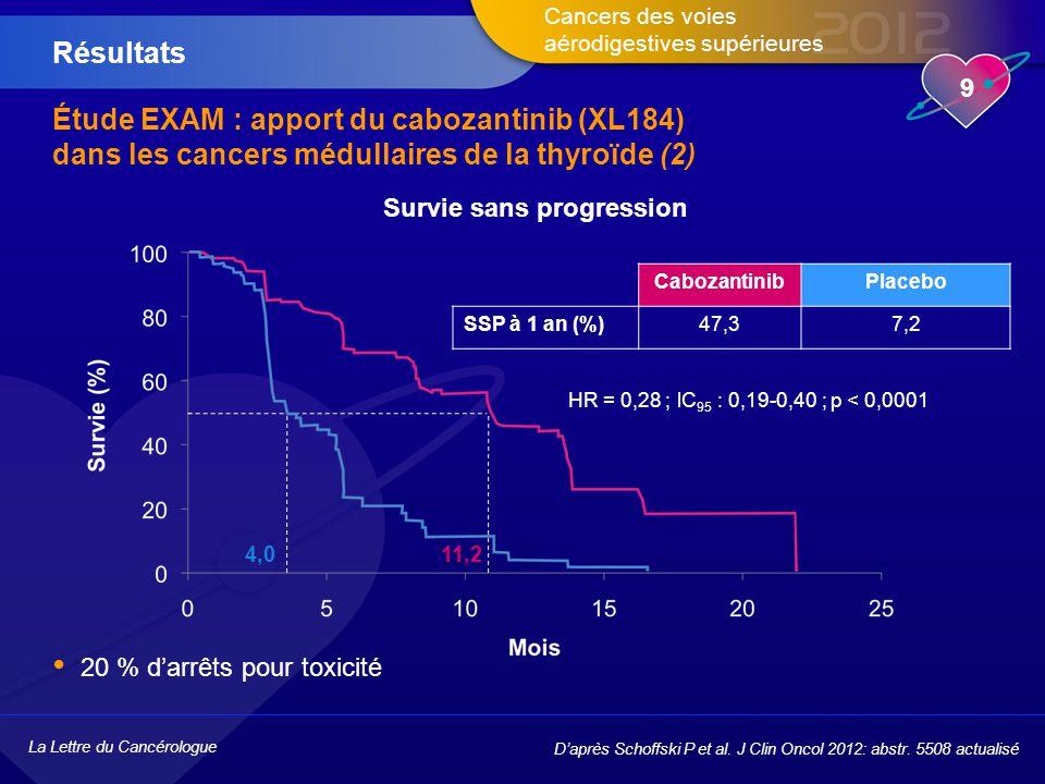 La Lettre du Cancérologue 10 Cancers des voies aérodigestives supérieures Étude EXAM : apport du cabozantinib (XL184) dans les cancers médullaires de la thyroïde (3) Apport majeur des thérapies moléculaires ciblées dans les CMT Les résultats d'efficacité sont très satisfaisants avec un taux de RO de 28 % et une SSP majorée de 7,2 mois (pas assez de recul pour la SG) La toxicité a été fréquente avec des diarrhées, des syndromes mains-pieds et des épisodes d'hypocalcémie Après le vandétanib, le cabozantinib est désormais dans l'arsenal thérapeutique de ces tumeurs difficiles à traiter Conclusion D'après Schoffski P et al.