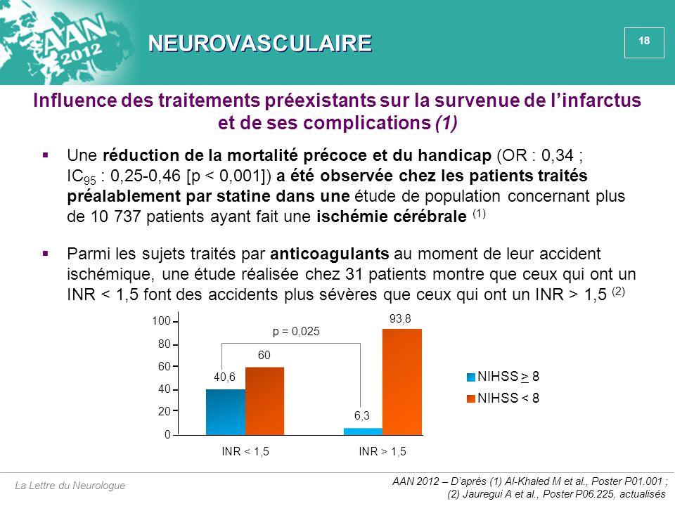 18 NEUROVASCULAIRE  Une réduction de la mortalité précoce et du handicap (OR : 0,34 ; IC 95 : 0,25-0,46 [p < 0,001]) a été observée chez les patients