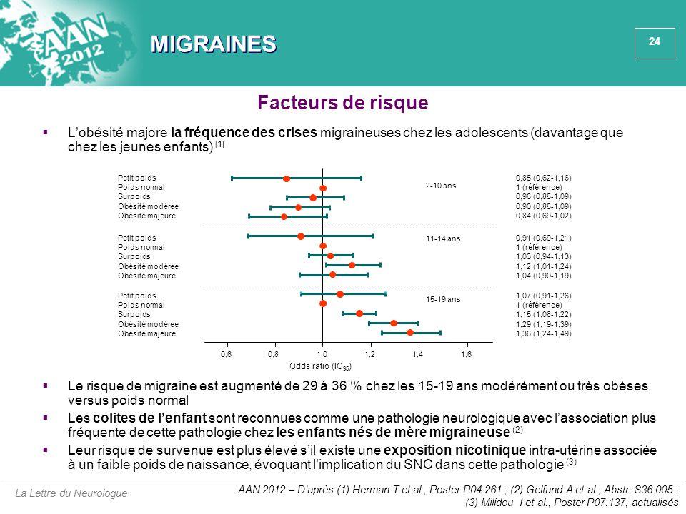 24 MIGRAINES  L'obésité majore la fréquence des crises migraineuses chez les adolescents (davantage que chez les jeunes enfants) [1] Facteurs de risq