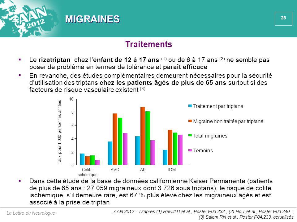 25 MIGRAINES  Le rizatriptan chez l'enfant de 12 à 17 ans (1) ou de 6 à 17 ans (2) ne semble pas poser de problème en termes de tolérance et paraît e