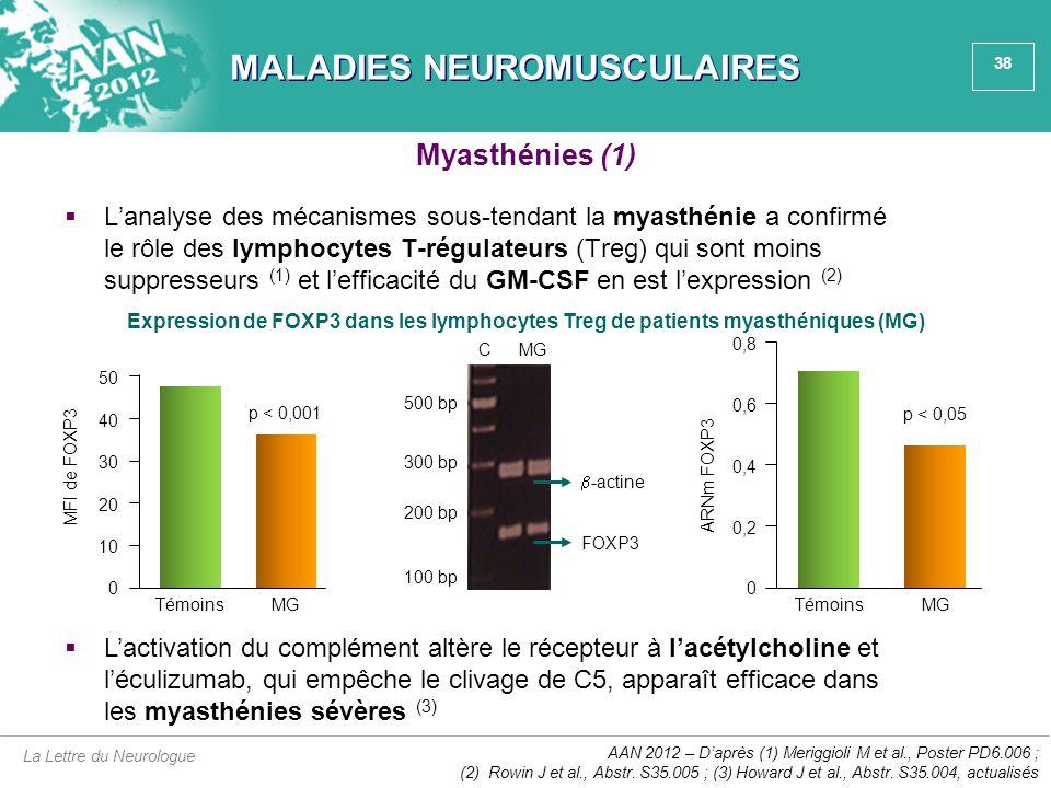 38 MALADIES NEUROMUSCULAIRES  L'analyse des mécanismes sous-tendant la myasthénie a confirmé le rôle des lymphocytes T-régulateurs (Treg) qui sont mo