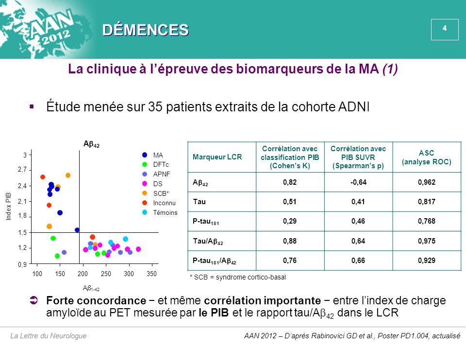 4 DÉMENCES  Étude menée sur 35 patients extraits de la cohorte ADNI La Lettre du Neurologue La clinique à l'épreuve des biomarqueurs de la MA (1) AAN