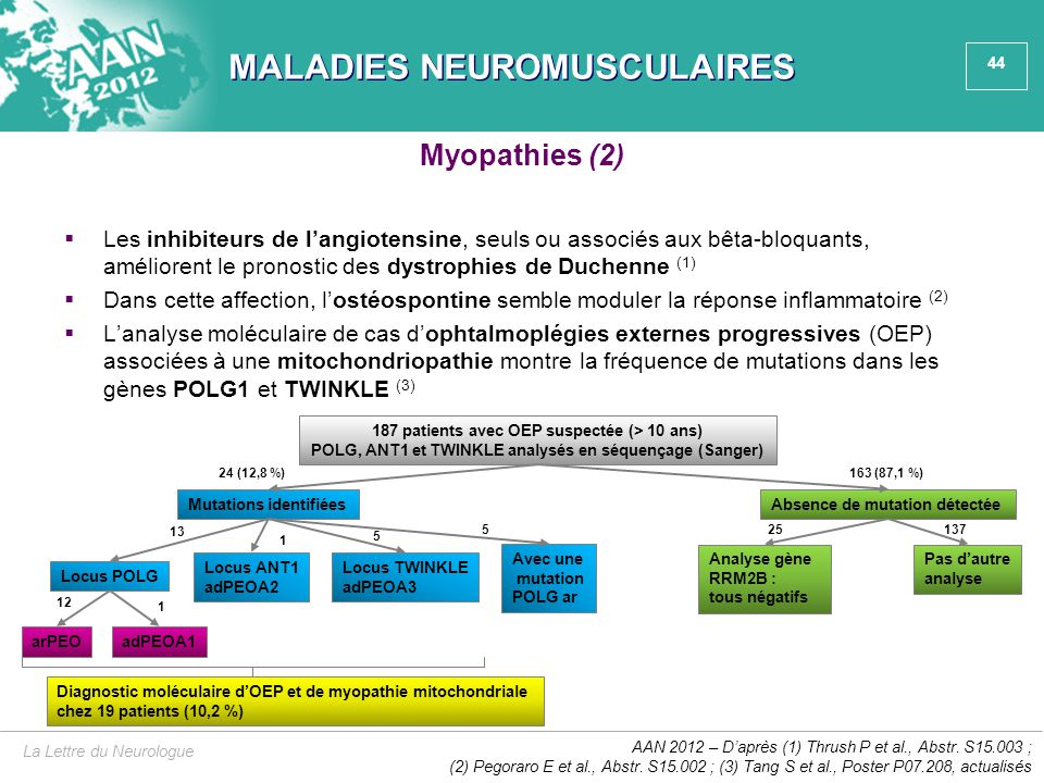 44 MALADIES NEUROMUSCULAIRES  Les inhibiteurs de l'angiotensine, seuls ou associés aux bêta-bloquants, améliorent le pronostic des dystrophies de Duc