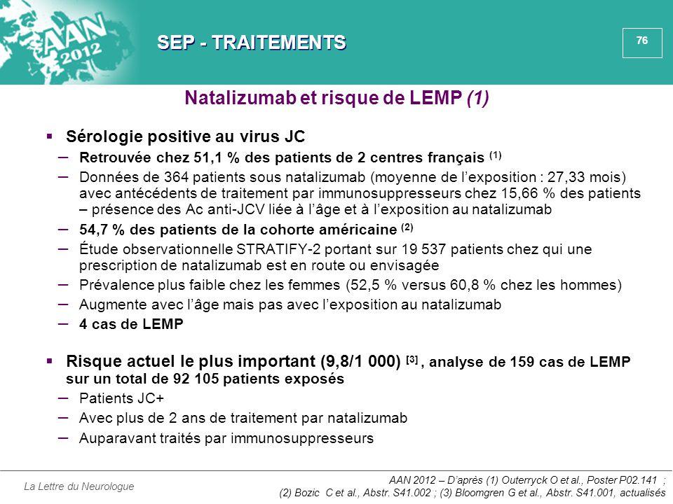 76 SEP - TRAITEMENTS  Sérologie positive au virus JC ̶ Retrouvée chez 51,1 % des patients de 2 centres français (1) ̶ Données de 364 patients sous na