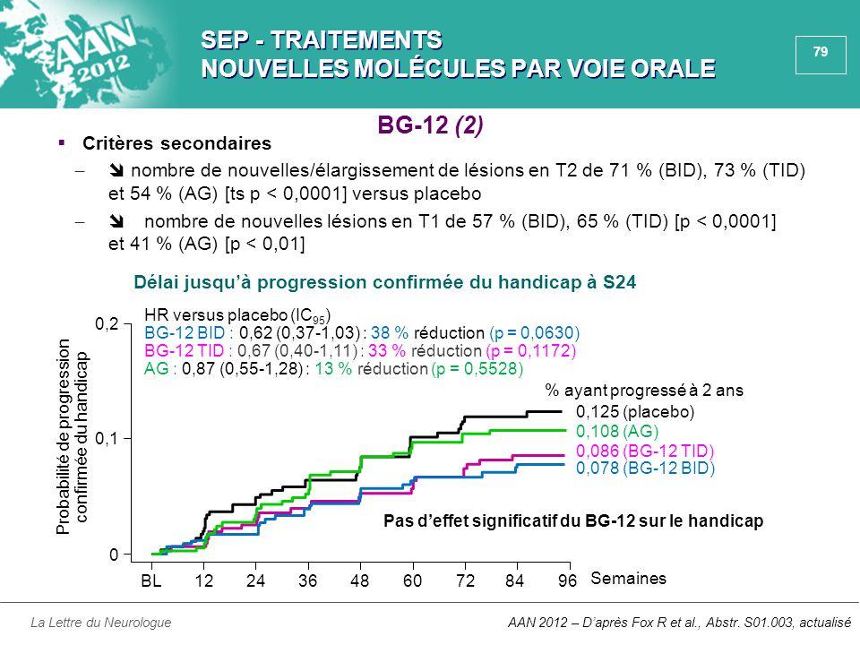 79 SEP - TRAITEMENTS NOUVELLES MOLÉCULES PAR VOIE ORALE  Critères secondaires ̶  nombre de nouvelles/élargissement de lésions en T2 de 71 % (BID), 7