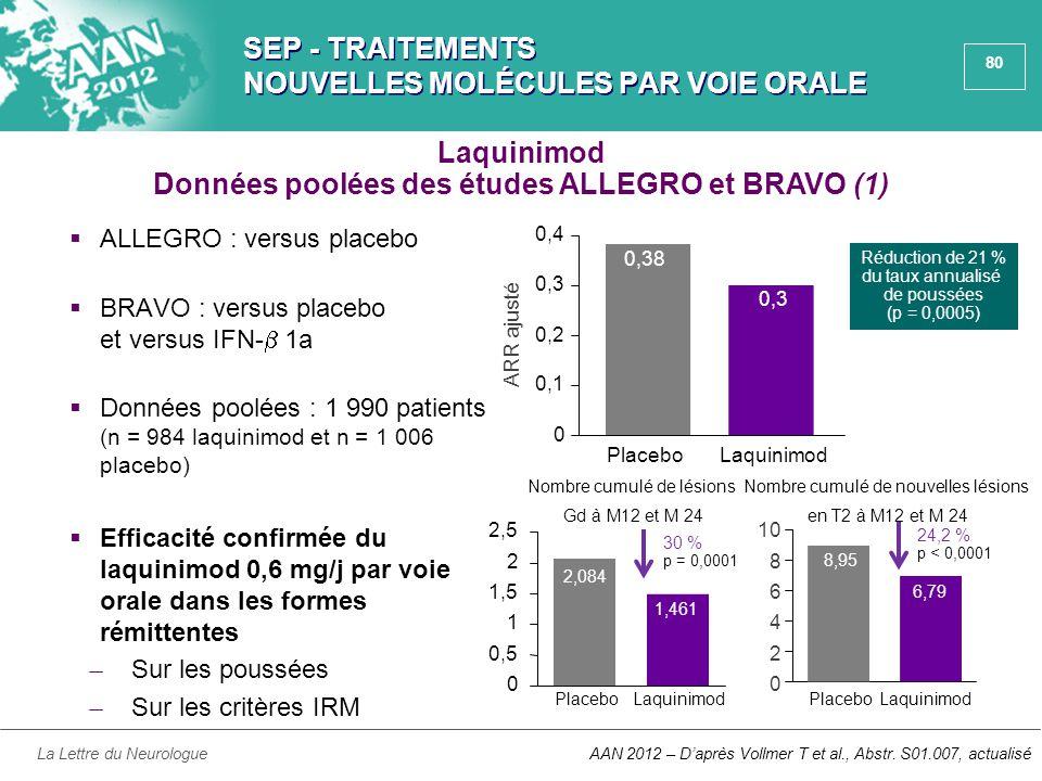 80 SEP - TRAITEMENTS NOUVELLES MOLÉCULES PAR VOIE ORALE  ALLEGRO : versus placebo  BRAVO : versus placebo et versus IFN-  1a  Données poolées : 1