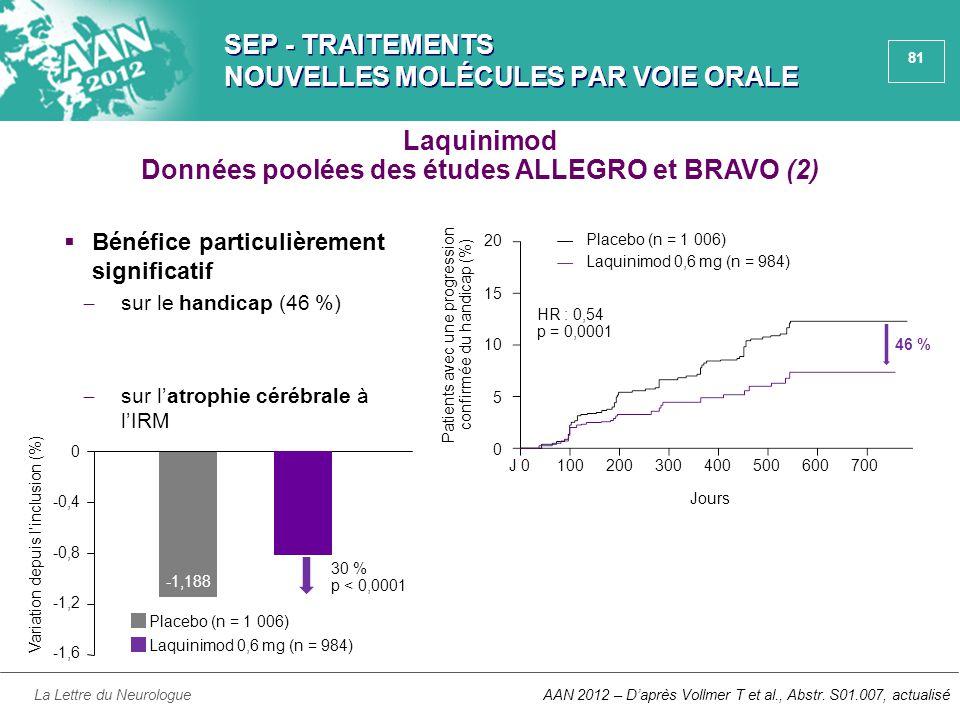 81 SEP - TRAITEMENTS NOUVELLES MOLÉCULES PAR VOIE ORALE  Bénéfice particulièrement significatif ̶ sur le handicap (46 %) ̶ sur l'atrophie cérébrale à