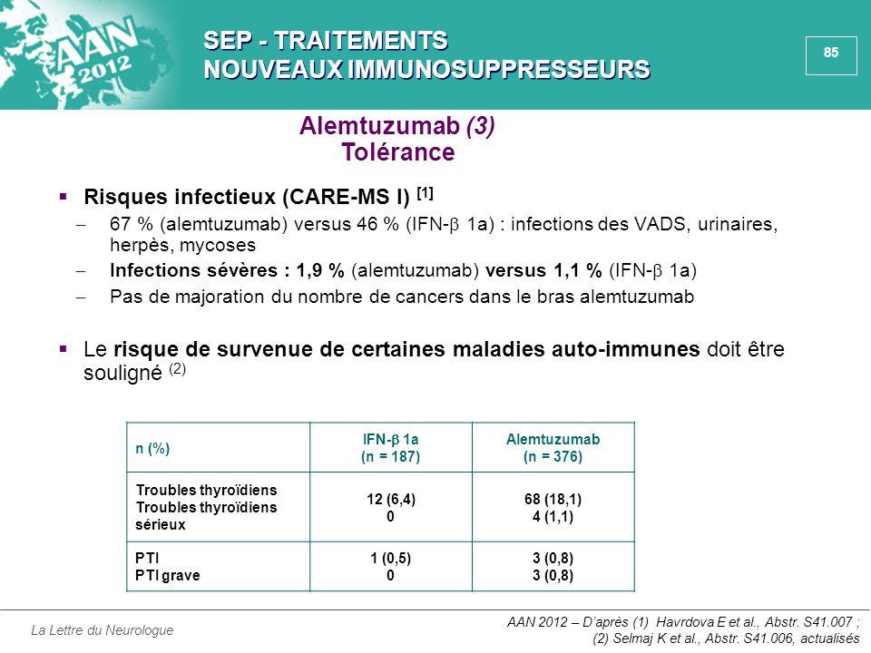 85 SEP - TRAITEMENTS NOUVEAUX IMMUNOSUPPRESSEURS  Risques infectieux (CARE-MS I) [1] ̶ 67 % (alemtuzumab) versus 46 % (IFN-  1a) : infections des VA