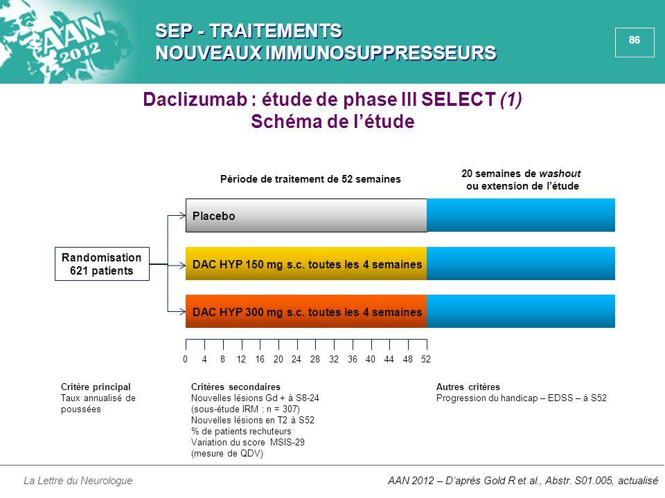86 SEP - TRAITEMENTS NOUVEAUX IMMUNOSUPPRESSEURS La Lettre du Neurologue Daclizumab : étude de phase III SELECT (1) Schéma de l'étude AAN 2012 – D'apr