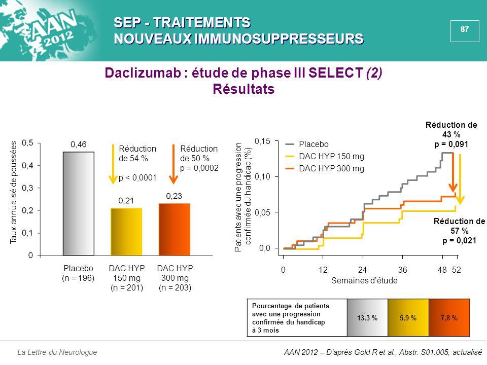 87 SEP - TRAITEMENTS NOUVEAUX IMMUNOSUPPRESSEURS La Lettre du NeurologueAAN 2012 – D'après Gold R et al., Abstr. S01.005, actualisé 01224364852 0,0 Pl