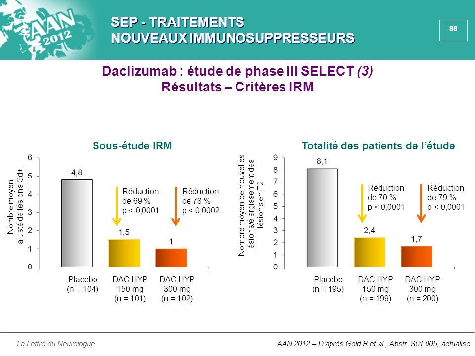 88 SEP - TRAITEMENTS NOUVEAUX IMMUNOSUPPRESSEURS La Lettre du NeurologueAAN 2012 – D'après Gold R et al., Abstr. S01.005, actualisé Placebo (n = 104)