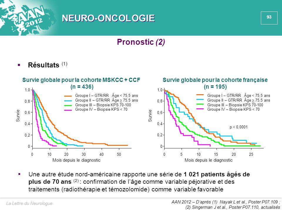 93 NEURO-ONCOLOGIE  Résultats (1) La Lettre du Neurologue AAN 2012 – D'après (1) Nayak L et al., Poster P07.109 ; (2) Singerman J et al., Poster P07.