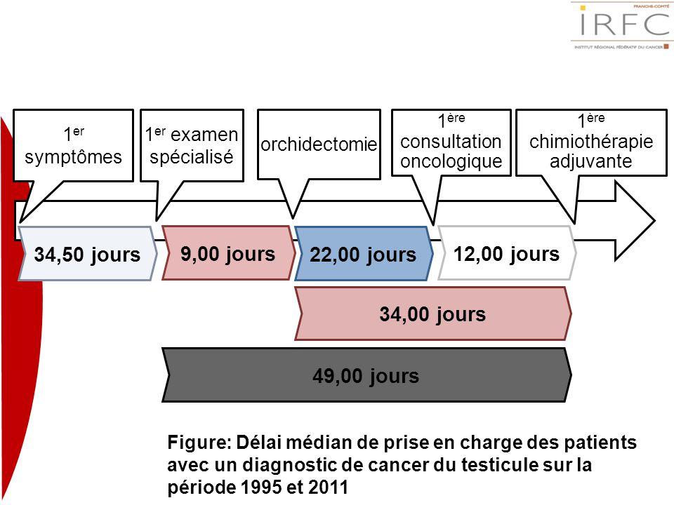 9,00 jours12,00 jours 34,00 jours 49,00 jours 22,00 jours34,50 jours 1 er symptômes 1 er examen spécialisé orchidectomie 1 ère consultation oncologiqu