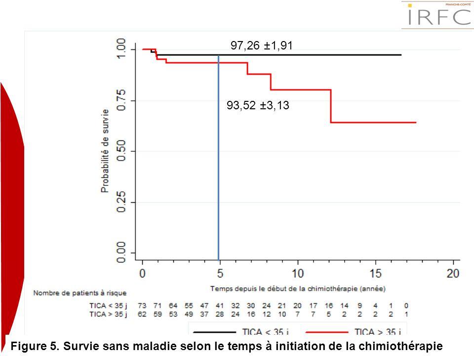 Figure 5. Survie sans maladie selon le temps à initiation de la chimiothérapie 97,26 ±1,91 93,52 ±3,13