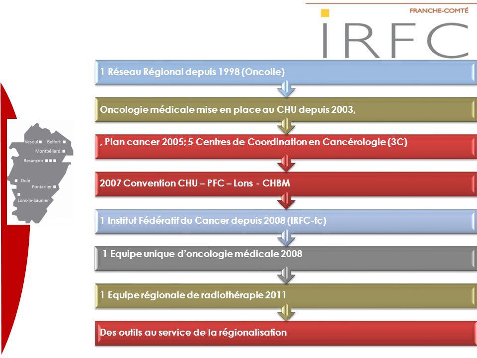 Des outils au service de la régionalisation 1 Equipe régionale de radiothérapie 2011 1 Equipe unique d'oncologie médicale 2008 1 Institut Fédératif du