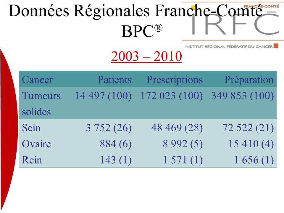 Données Régionales Franche-Comté – BPC ® CancerPatientsPrescriptionsPréparation Tumeurs solides 14 497 (100)172 023 (100)349 853 (100) Sein3 752 (26)4