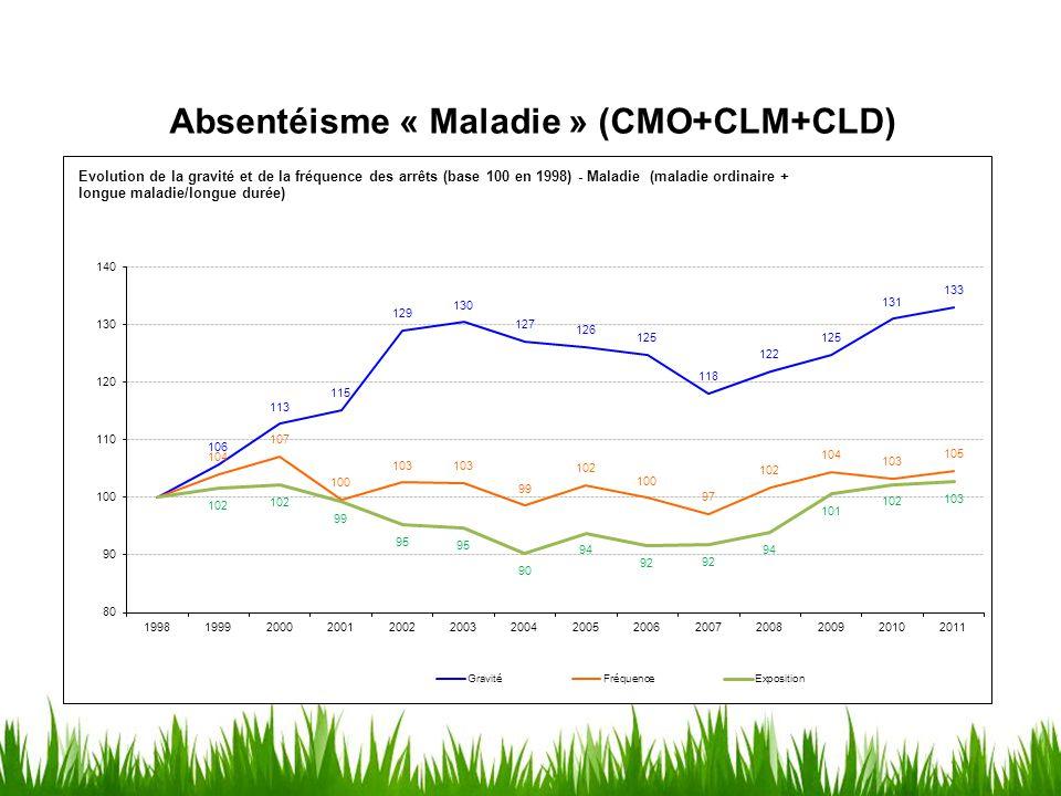 Absentéisme « Maladie » (CMO+CLM+CLD)