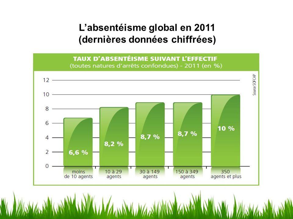 L'absentéisme global en 2011 (dernières données chiffrées)