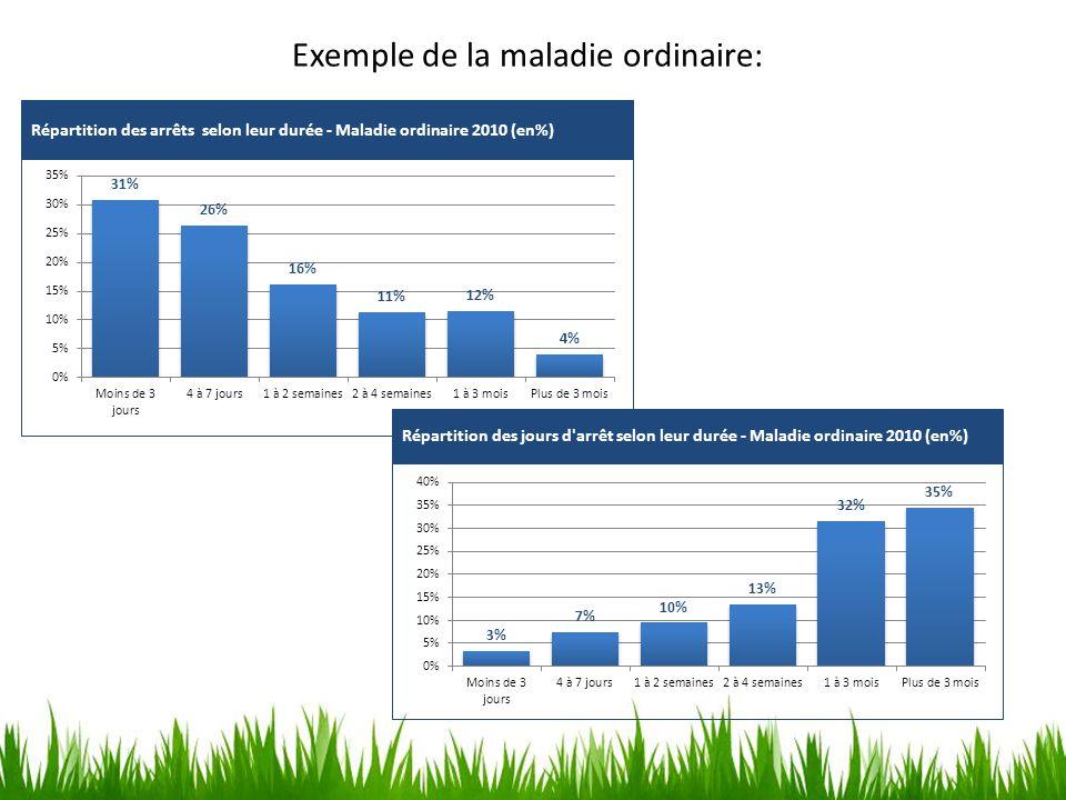 Exemple de la maladie ordinaire: Répartition des arrêts selon leur durée - Maladie ordinaire 2010 (en%) Répartition des jours d'arrêt selon leur durée