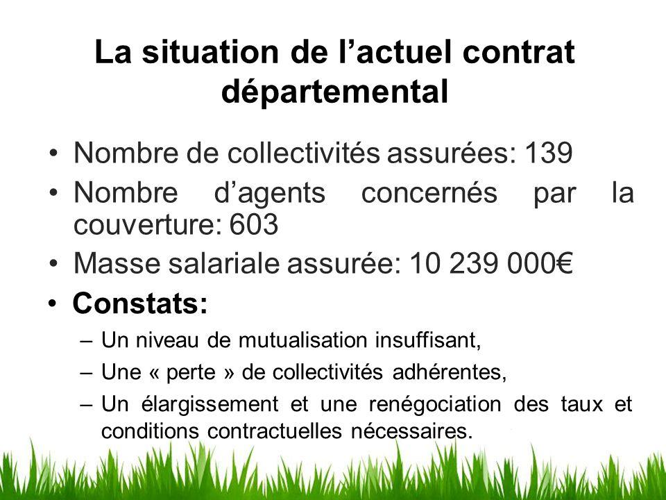 La situation de l'actuel contrat départemental Constats: –Un niveau de mutualisation insuffisant, –Une « perte » de collectivités adhérentes, –Un élar