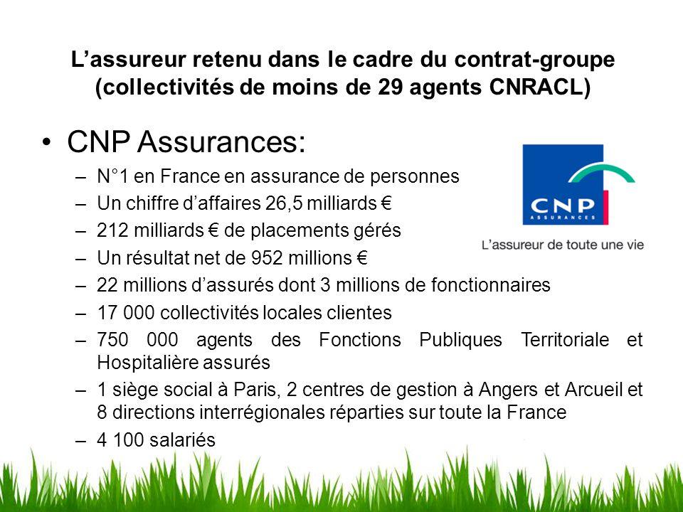 L'assureur retenu dans le cadre du contrat-groupe (collectivités de moins de 29 agents CNRACL) CNP Assurances: –N°1 en France en assurance de personne