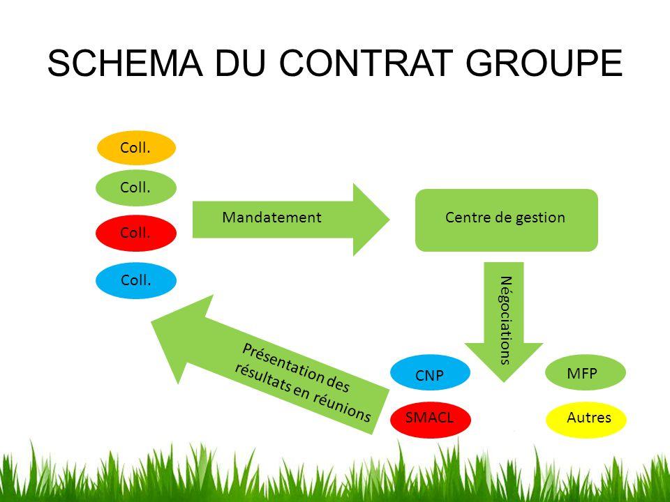 SCHEMA DU CONTRAT GROUPE Mandatement Centre de gestion Négociations Présentation des résultats en réunions CNP SMACL MFP Autres Coll.