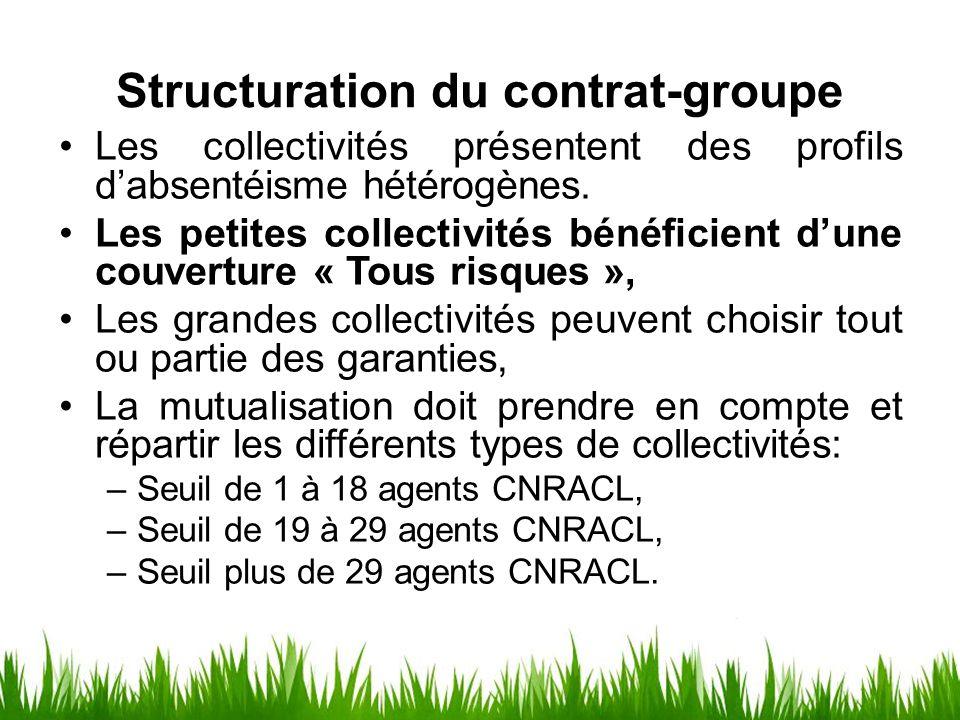 Structuration du contrat-groupe Les collectivités présentent des profils d'absentéisme hétérogènes. Les petites collectivités bénéficient d'une couver