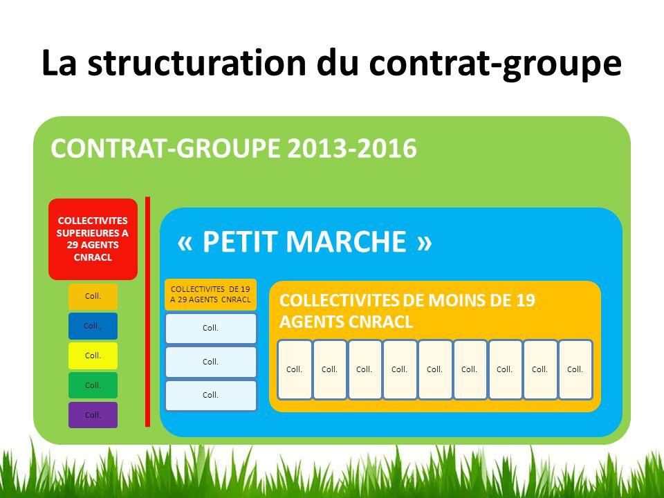 La structuration du contrat-groupe CONTRAT-GROUPE 2013-2016 COLLECTIVITES SUPERIEURES A 29 AGENTS CNRACL Coll.Coll.,Coll. « PETIT MARCHE » COLLECTIVIT