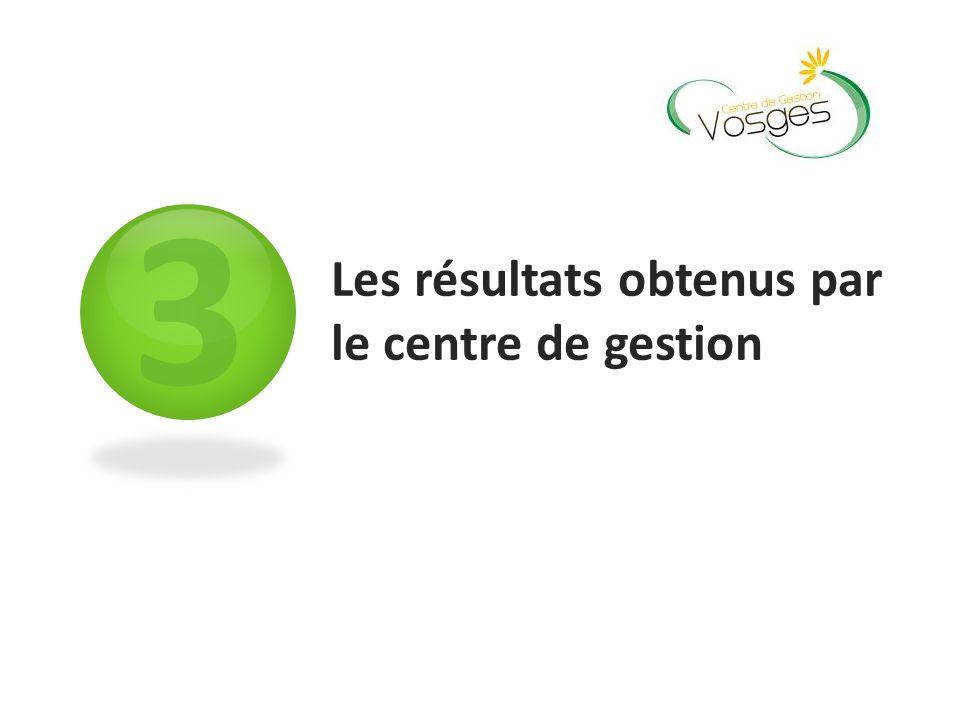 3 Les résultats obtenus par le centre de gestion