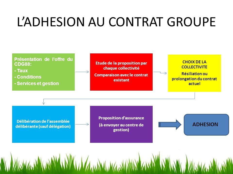 L'ADHESION AU CONTRAT GROUPE Présentation de l'offre du CDG88: - Taux - Conditions - Services et gestion Etude de la proposition par chaque collectivi