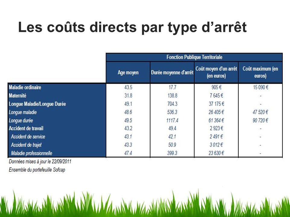 Les tendances nationales en terme de coûts directs entre 2007/2011