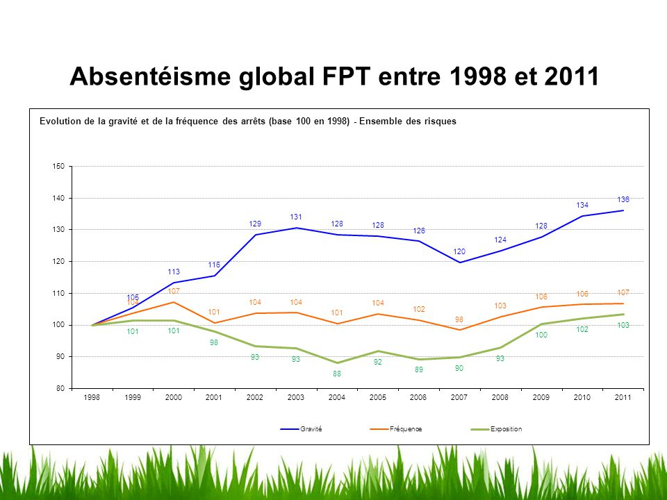 Absentéisme global FPT entre 1998 et 2011